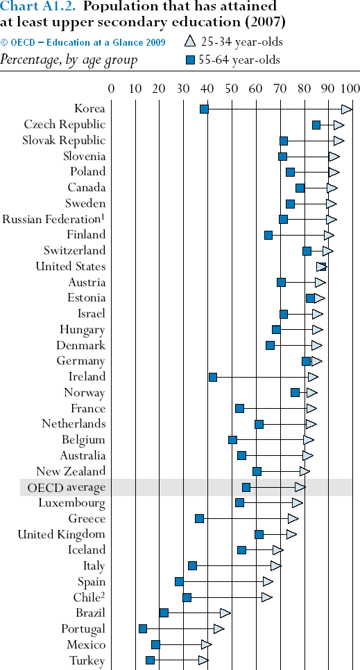 OECD education table (2007)
