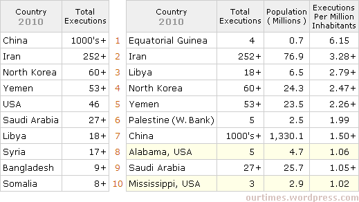 Top 10 countries for executions in 2010